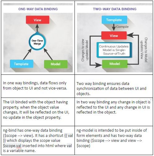 Data Binding Feature In AngularJS