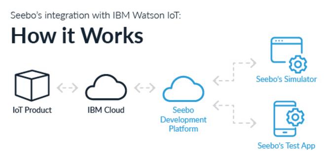 seebo collaborates IBM